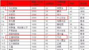 比马云还?#26143;?#30340;20人,中国仅有一人,此人占据全球富豪榜榜首