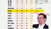 中國80后富豪排行榜,趙麗穎一年3.9億,王思聰排第二