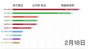 2018年电视剧收视率排名:感谢曹曦文,让赵丽颖的新剧排名垫
