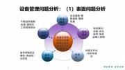 企业设备管理表面问题分析