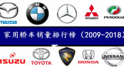 全球最省油的汽车排名,每年能省5000块,第?#24187;?#31455;是国产车?