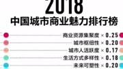 2018中国最具幸福感城市排行榜青岛高居榜首