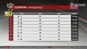 """篮球盛宴:大胡子""""哈登来啦!NBA新科MVP""""登""""陆中国"""