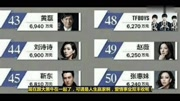 香港明星收入排行榜