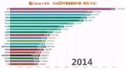 新首富排行榜公布,馬云上榜華人首富,世界首富是他同行